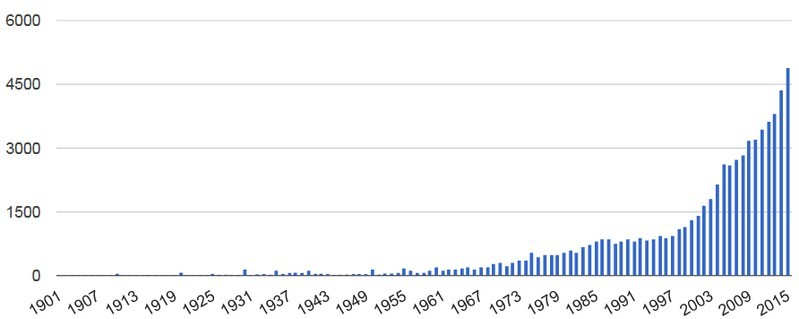Graph shows exponential growth of board games published per year