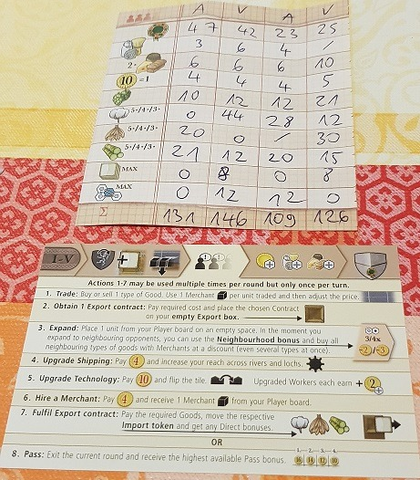 clans of caledonia review cheat sheets