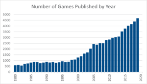 Are Board Games Dead Published Games Numbers