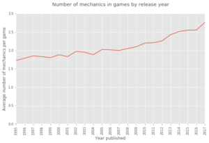 Are Board Games Dead mechanics inflation